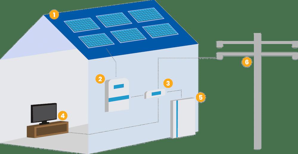 How Solar Works? - Sunface Solar