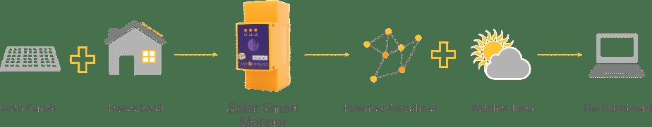 Solar Analytics Monitoring - Sunface Solar